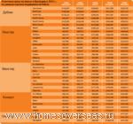 Цены на недвижимость Ирландии в 2012 г.
